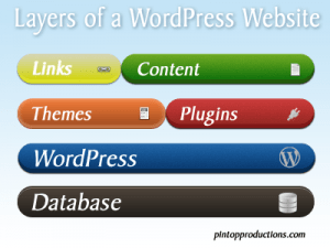Simplified version of WordPress Layers