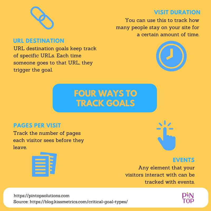 Four ways to track goals