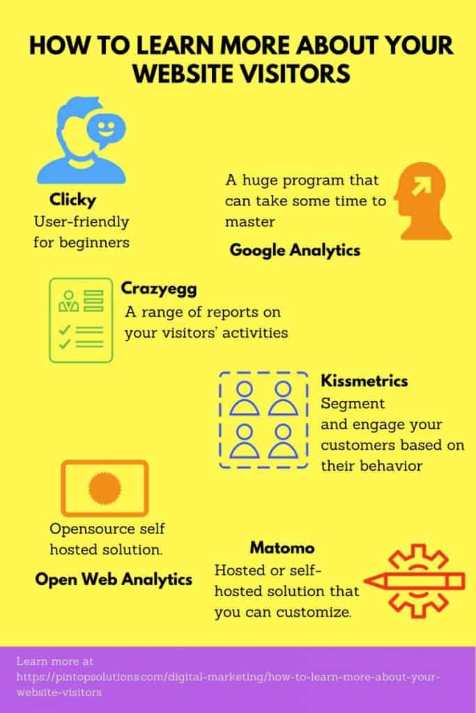 how to create google analytics account for website