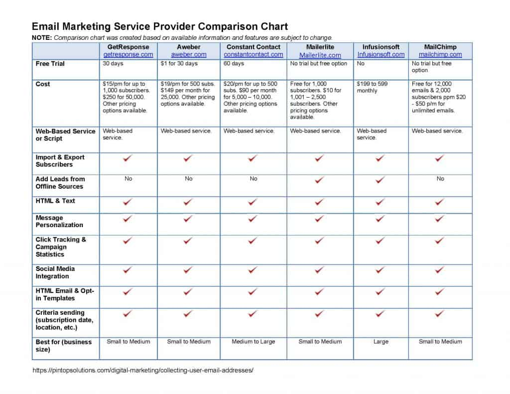 Email marketing service provider comparison chart